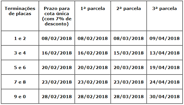 IPVA detran PE calendario pagamento