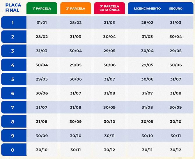 Tabela IPVA Roraima 2022