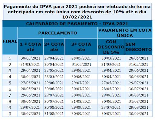 Tabela de pagamento do IPVA na Bahia