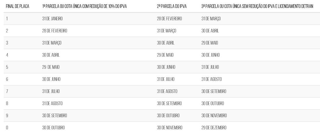 calendario ipva PB 2021