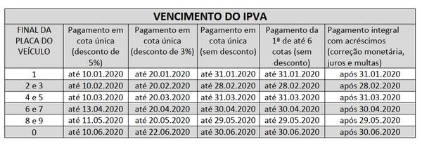 IPVA Detran MT 2021: Como Consultar, Tabela e Valores