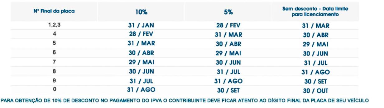 Calendário IPVA 2021 Rondônia