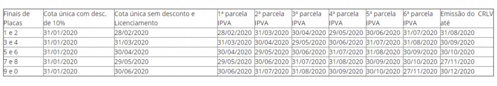 Calendário IPVA AL 2021